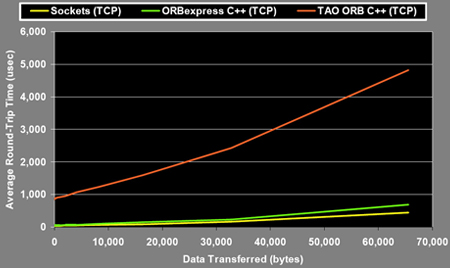Comparison of ORB latency performance